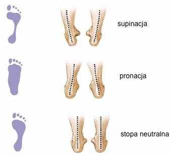 pronacja-supinacja-naturalna-stopa